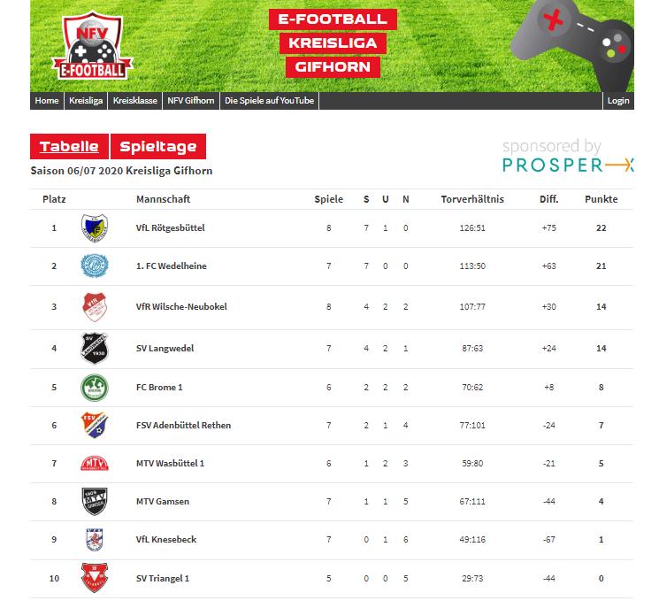 Screenshot der Web-Applikation, die eine Übersichtstabelle der ausgetragenen Spiele im Rahmen der e-Fotball Kreisliga Gifhorn zeigt